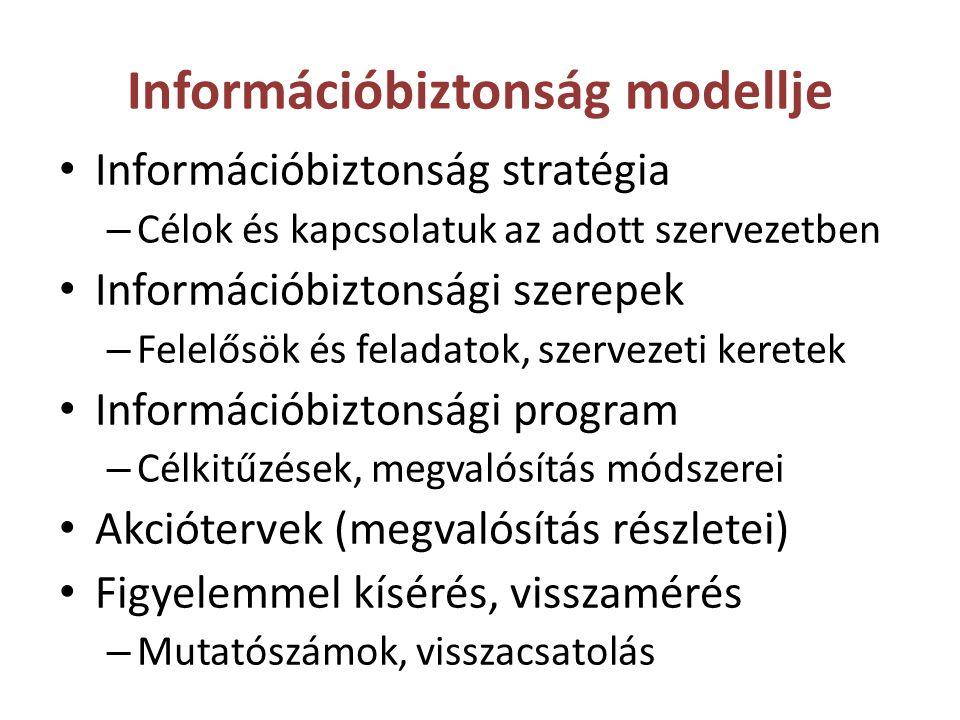 Információbiztonság modellje