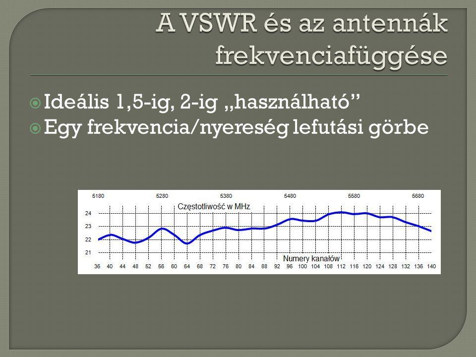 A VSWR és az antennák frekvenciafüggése