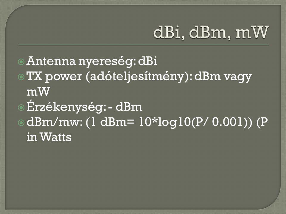 dBi, dBm, mW Antenna nyereség: dBi