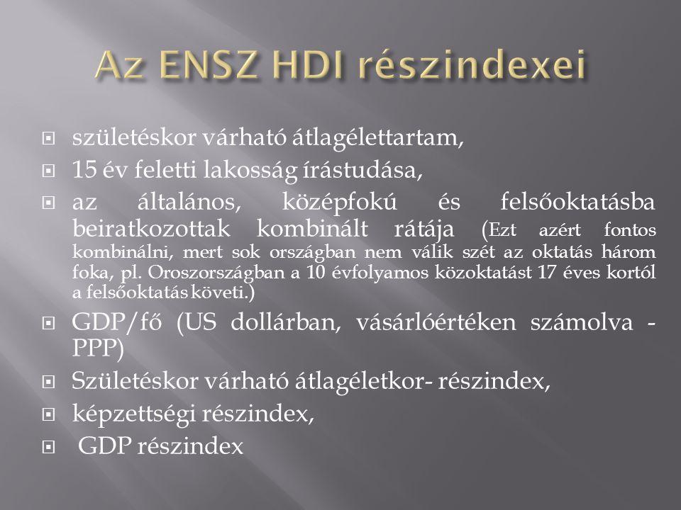 Az ENSZ HDI részindexei