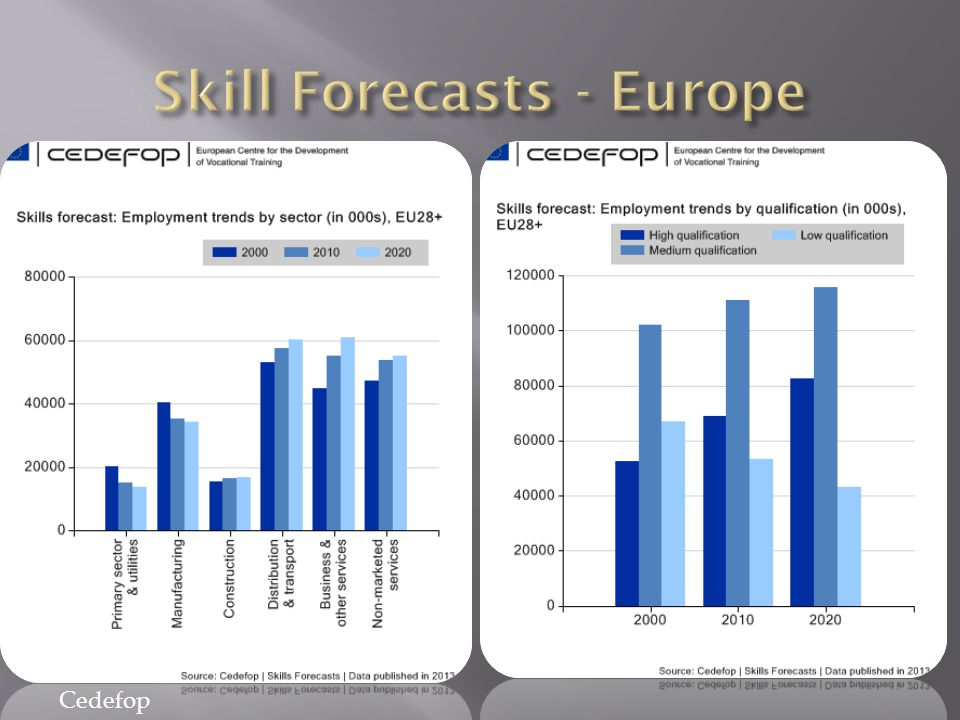 Skill Forecasts - Europe