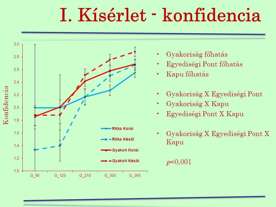 I. Kísérlet - konfidencia