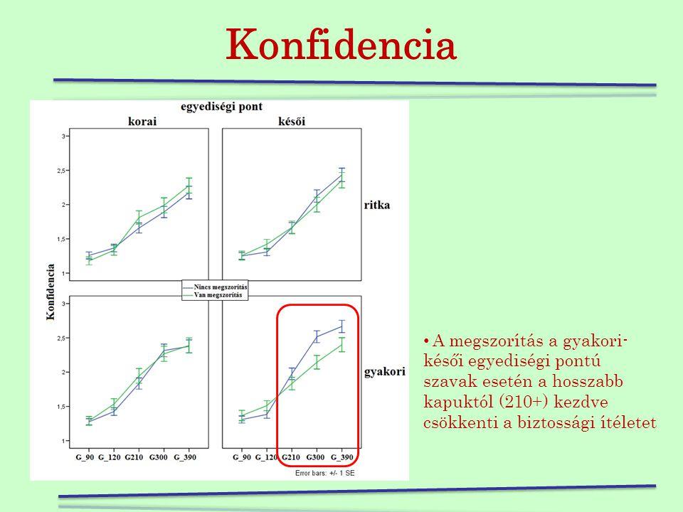 Konfidencia A megszorítás a gyakori-késői egyediségi pontú szavak esetén a hosszabb kapuktól (210+) kezdve csökkenti a biztossági ítéletet.