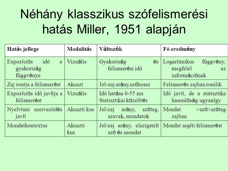 Néhány klasszikus szófelismerési hatás Miller, 1951 alapján