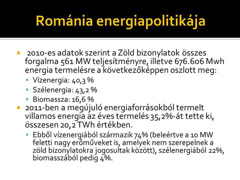 Románia energiapolitikája