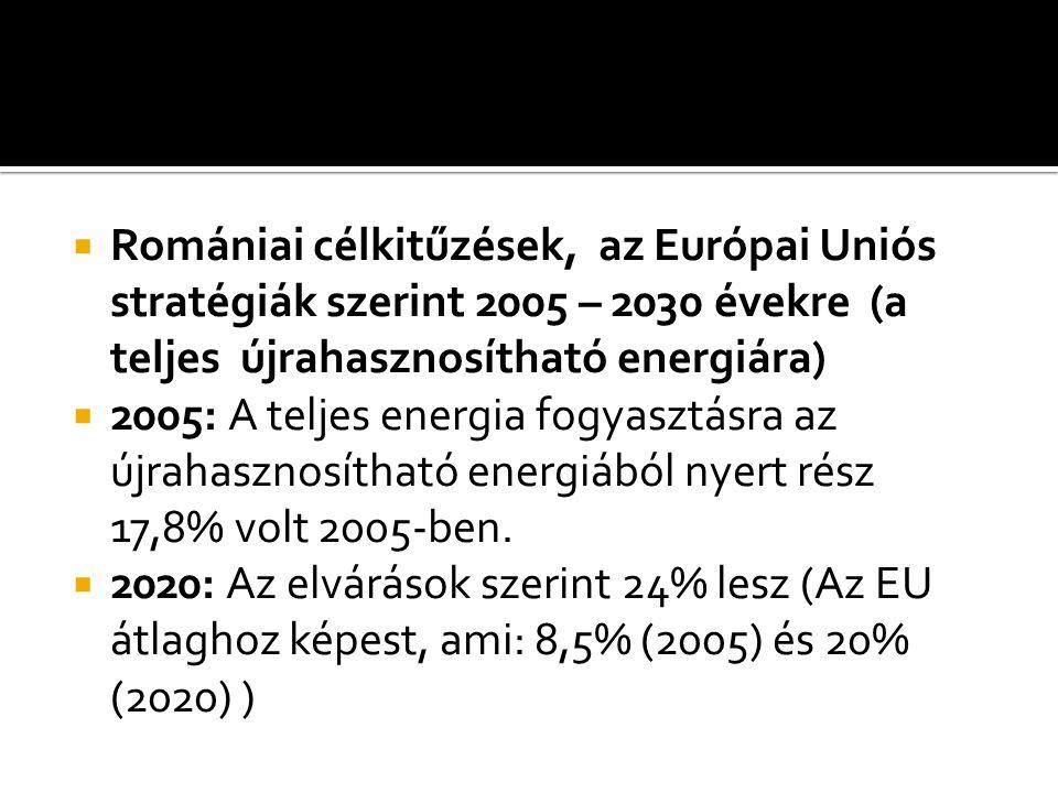 Romániai célkitűzések, az Európai Uniós stratégiák szerint 2005 – 2030 évekre (a teljes újrahasznosítható energiára)