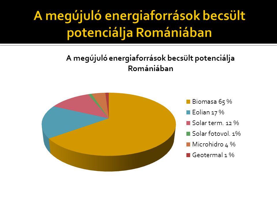A megújuló energiaforrások becsült potenciálja Romániában