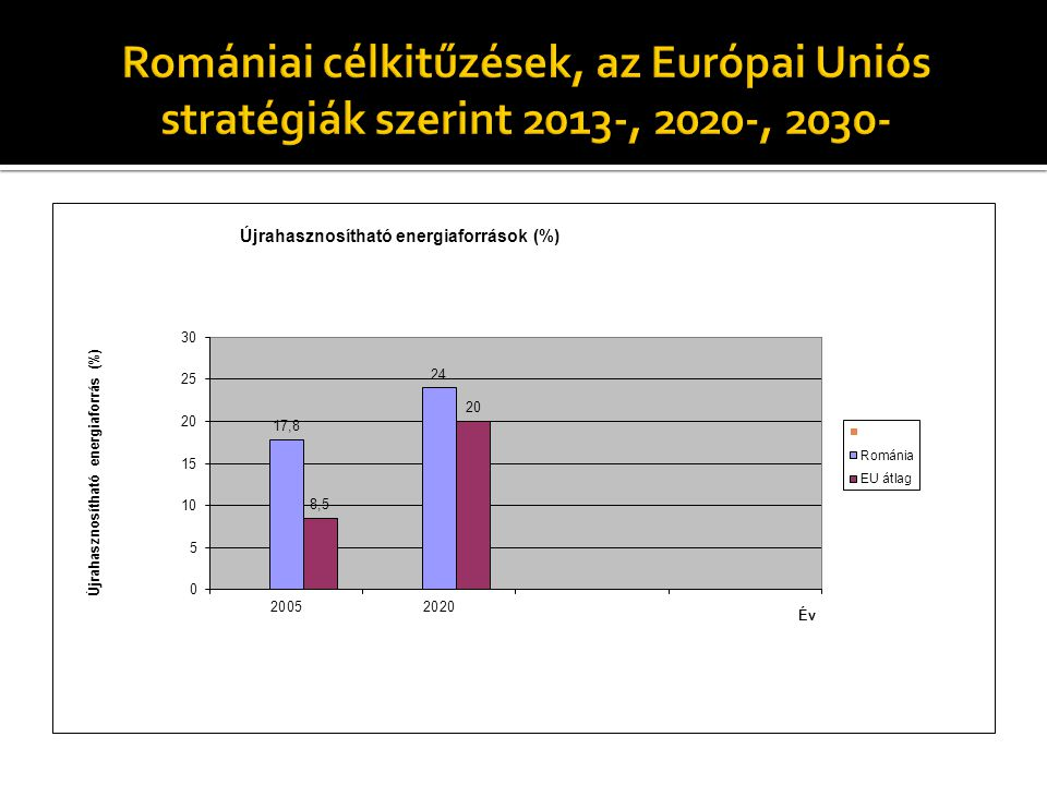 Romániai célkitűzések, az Európai Uniós stratégiák szerint 2013-, 2020-, 2030-