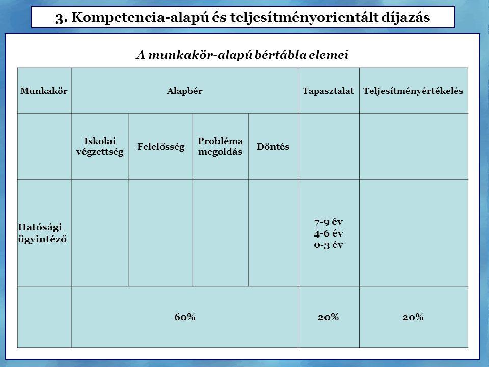 3. Kompetencia-alapú és teljesítményorientált díjazás