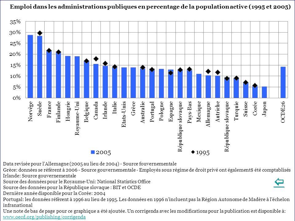 Emploi dans les administrations publiques en percentage de la population active (1995 et 2005)