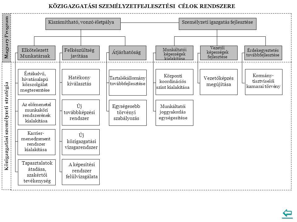Közigazgatási személyzeti stratégia