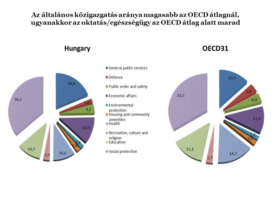 Az általános közigazgatás aránya magasabb az OECD átlagnál, ugyanakkor az oktatás/egészségügy az OECD átlag alatt marad