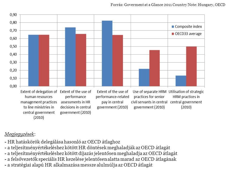 - HR hatáskörök delegálása hasonló az OECD átlaghoz