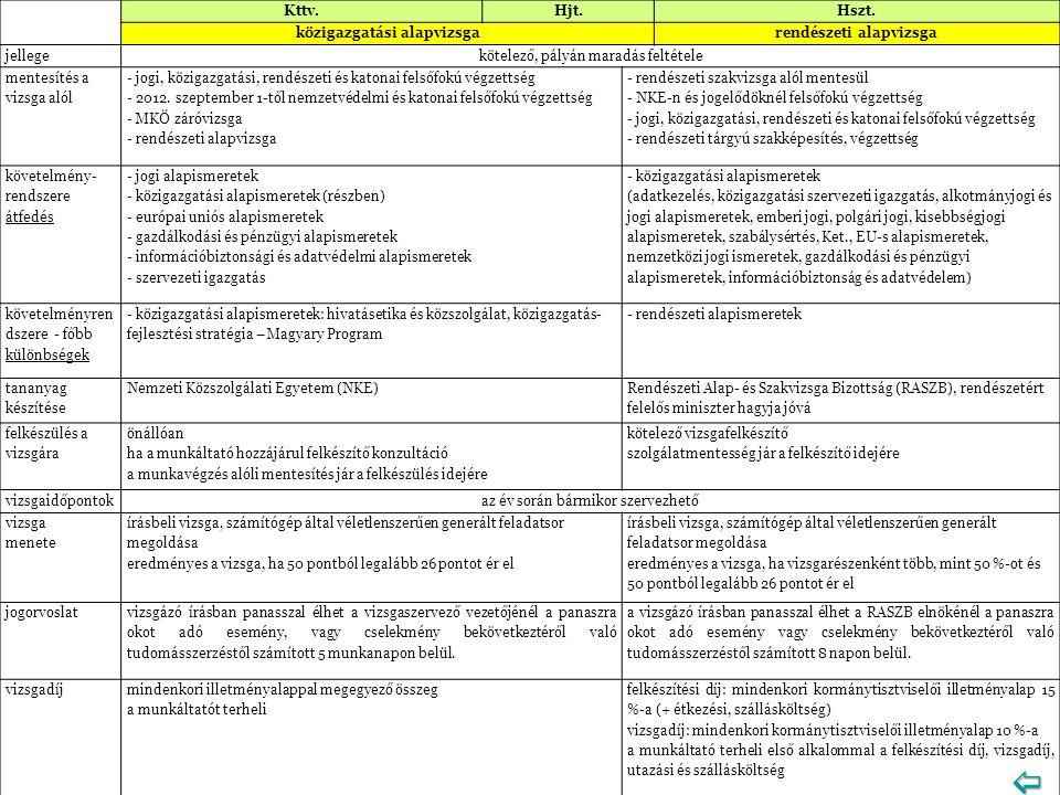 közigazgatási alapvizsga rendészeti alapvizsga