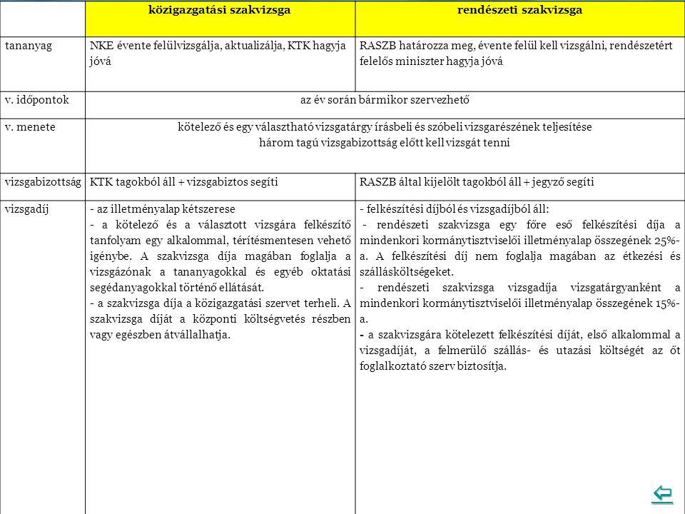 közigazgatási szakvizsga rendészeti szakvizsga