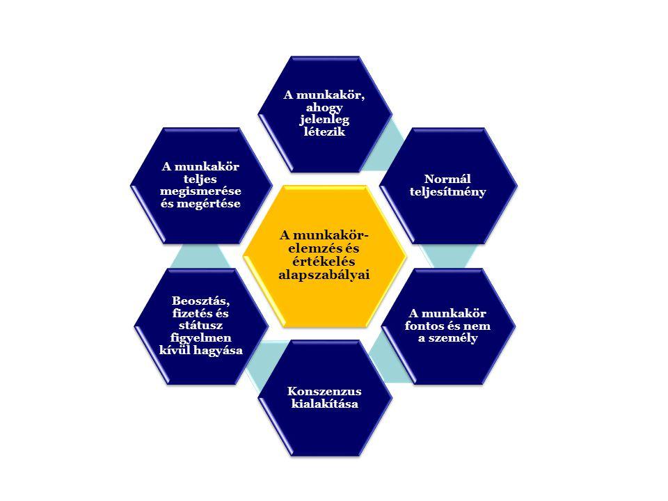A munkakör-elemzés és értékelés alapszabályai
