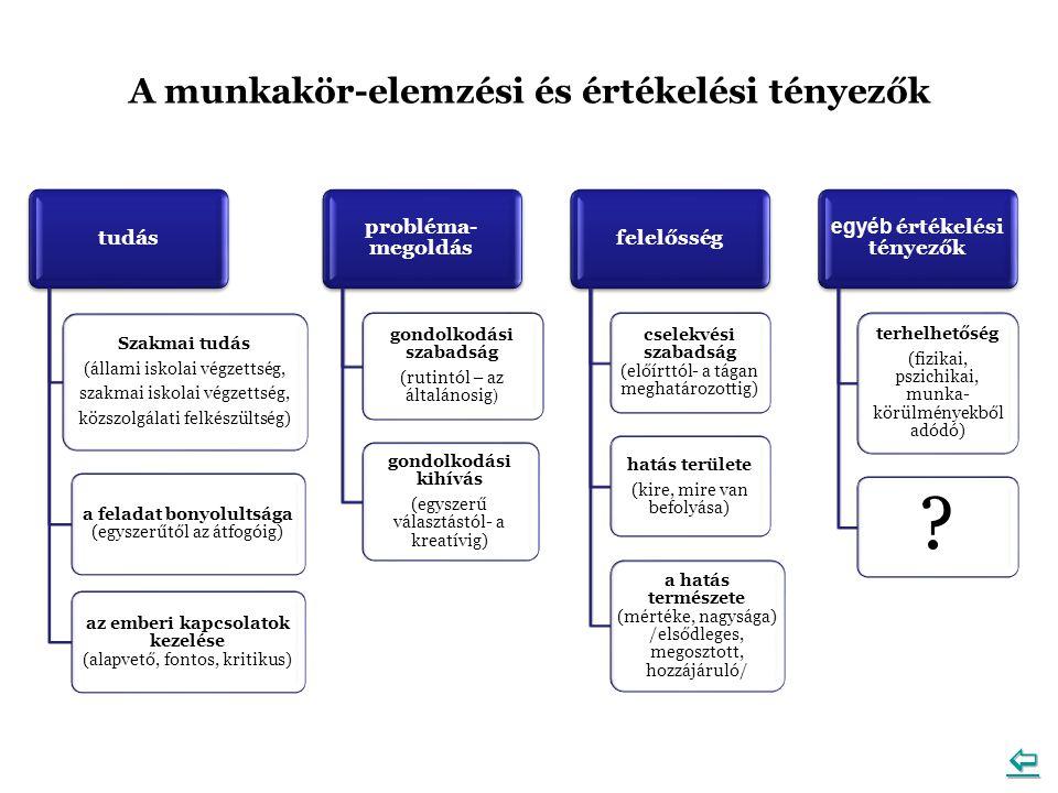 A munkakör-elemzési és értékelési tényezők