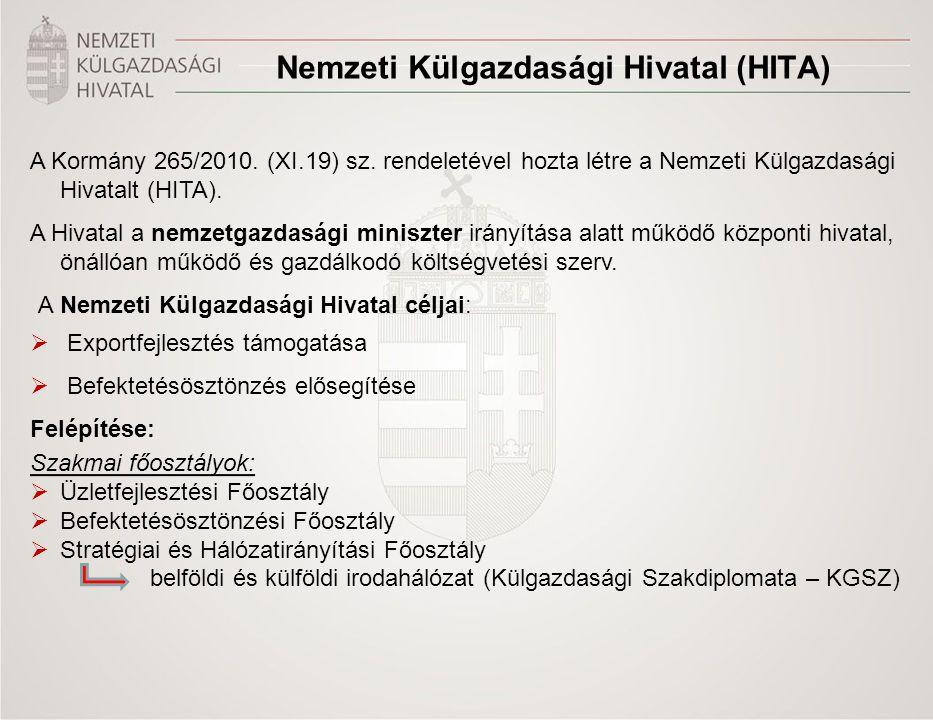 Nemzeti Külgazdasági Hivatal (HITA)