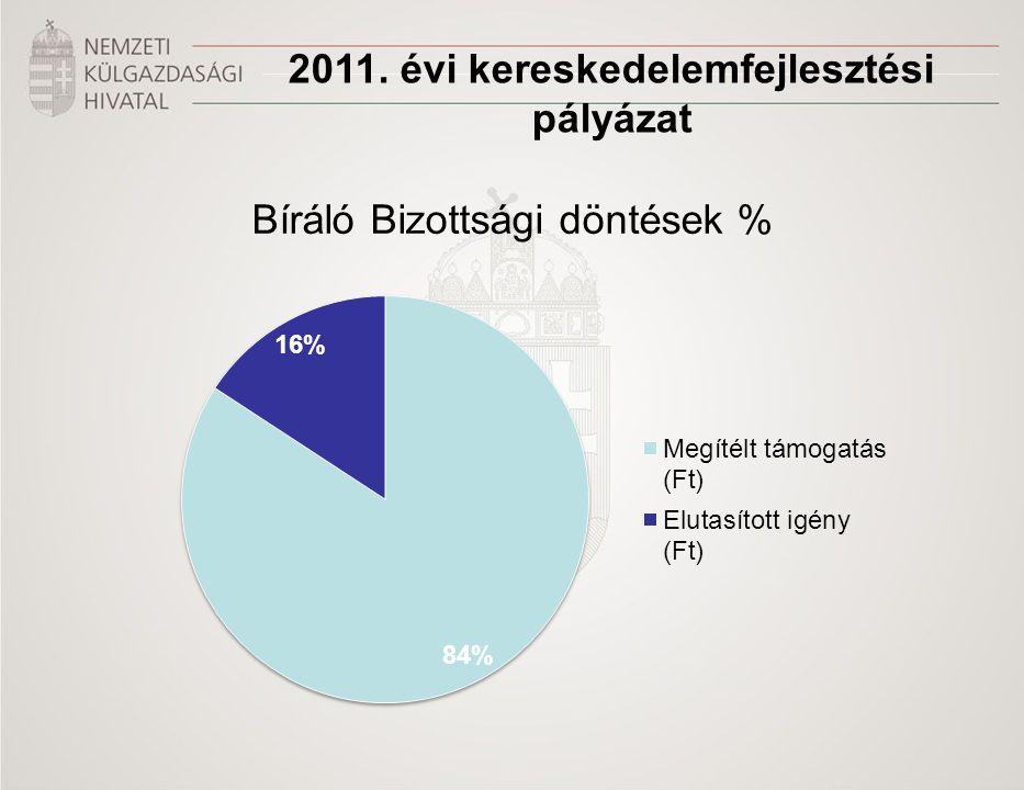 2011. évi kereskedelemfejlesztési pályázat