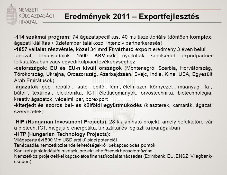 Eredmények 2011 – Exportfejlesztés