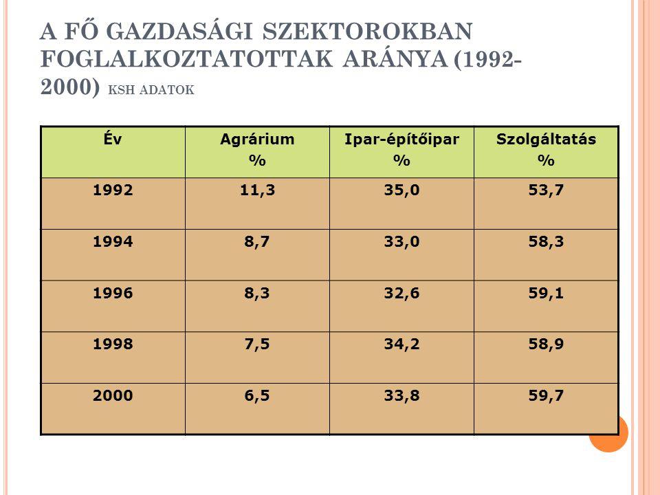 A FŐ GAZDASÁGI SZEKTOROKBAN FOGLALKOZTATOTTAK ARÁNYA (1992-2000) KSH ADATOK