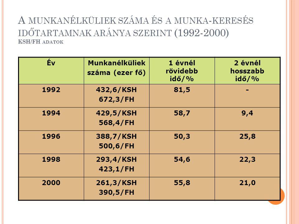 A munkanélküliek száma és a munka-keresés időtartamnak aránya szerint (1992-2000) KSH/FH adatok