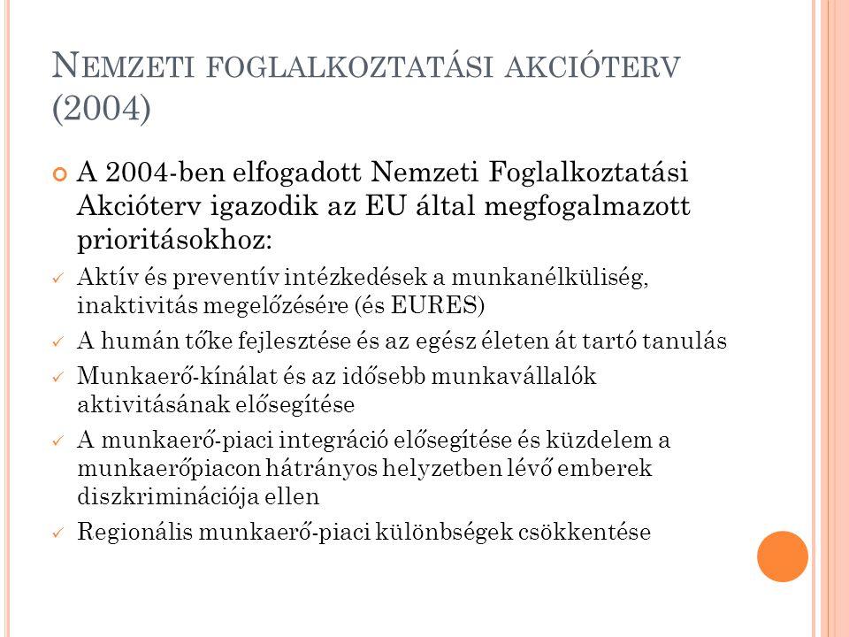 Nemzeti foglalkoztatási akcióterv (2004)