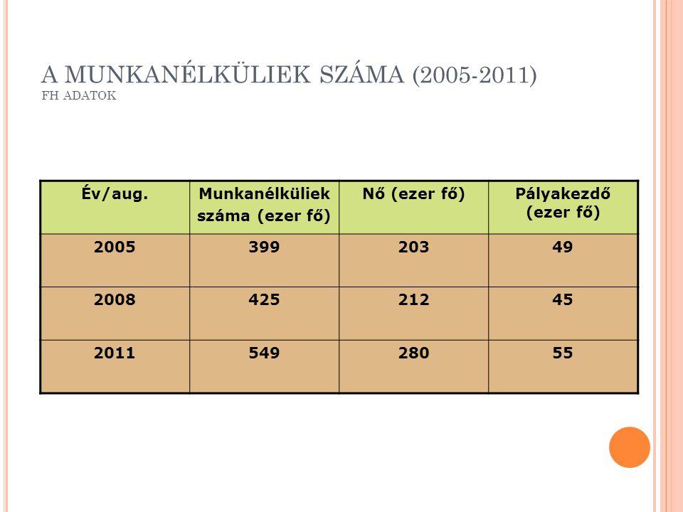 A MUNKANÉLKÜLIEK SZÁMA (2005-2011) FH ADATOK