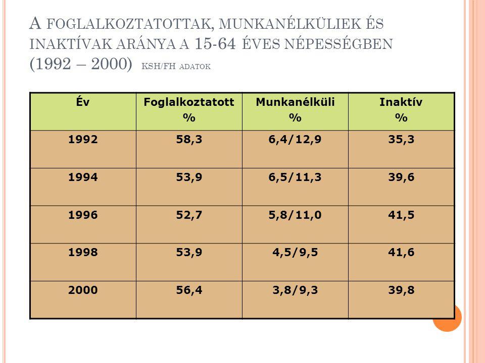 A foglalkoztatottak, munkanélküliek és inaktívak aránya a 15-64 éves népességben (1992 – 2000) KSH/FH adatok
