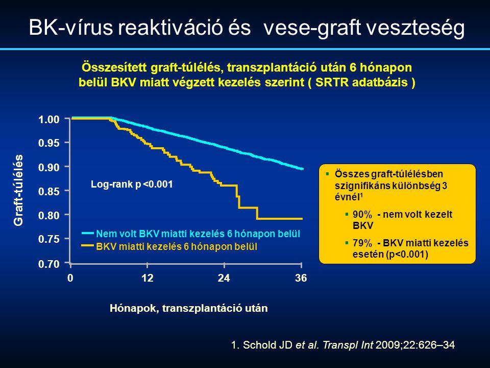 BK-vírus reaktiváció és vese-graft veszteség