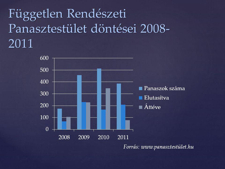 Független Rendészeti Panasztestület döntései 2008-2011