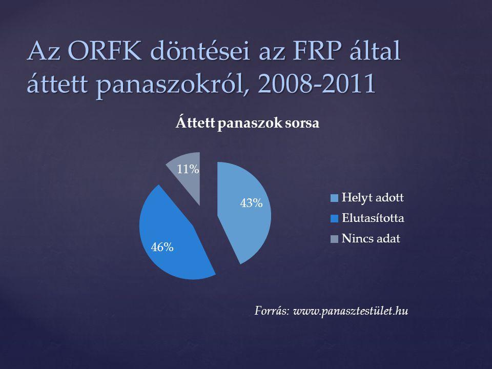 Az ORFK döntései az FRP által áttett panaszokról, 2008-2011
