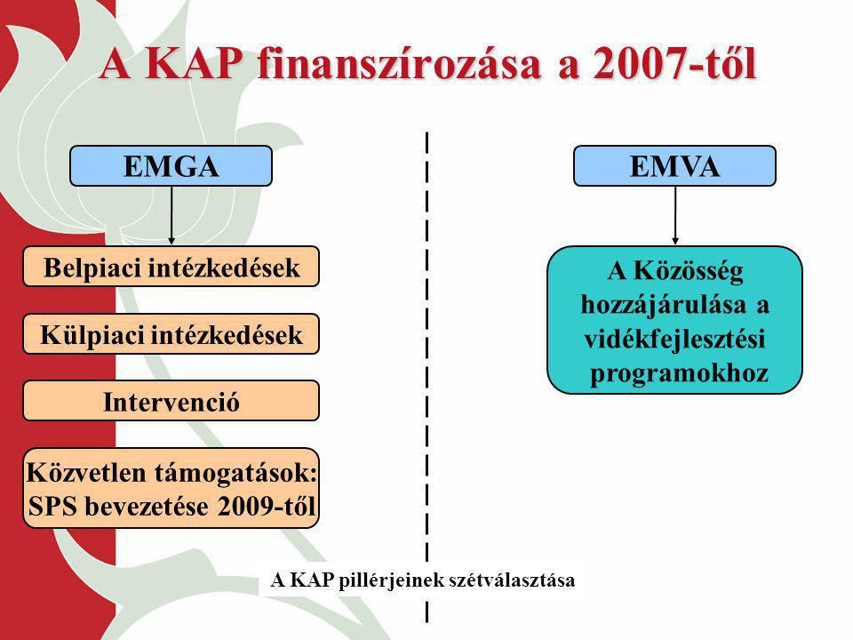 A KAP finanszírozása a 2007-től