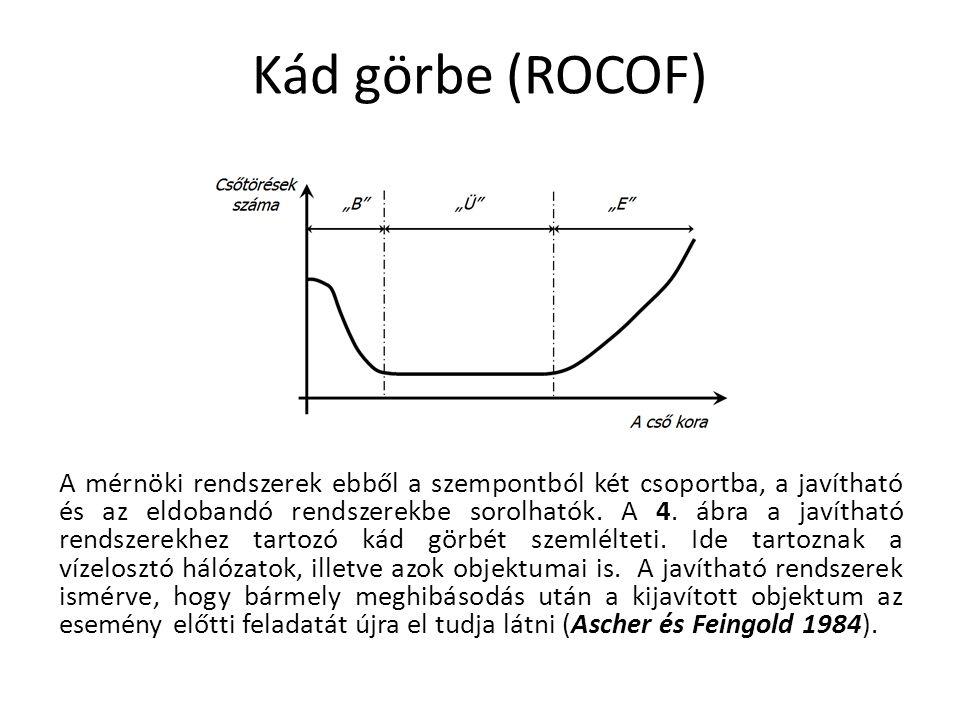 Kád görbe (ROCOF)