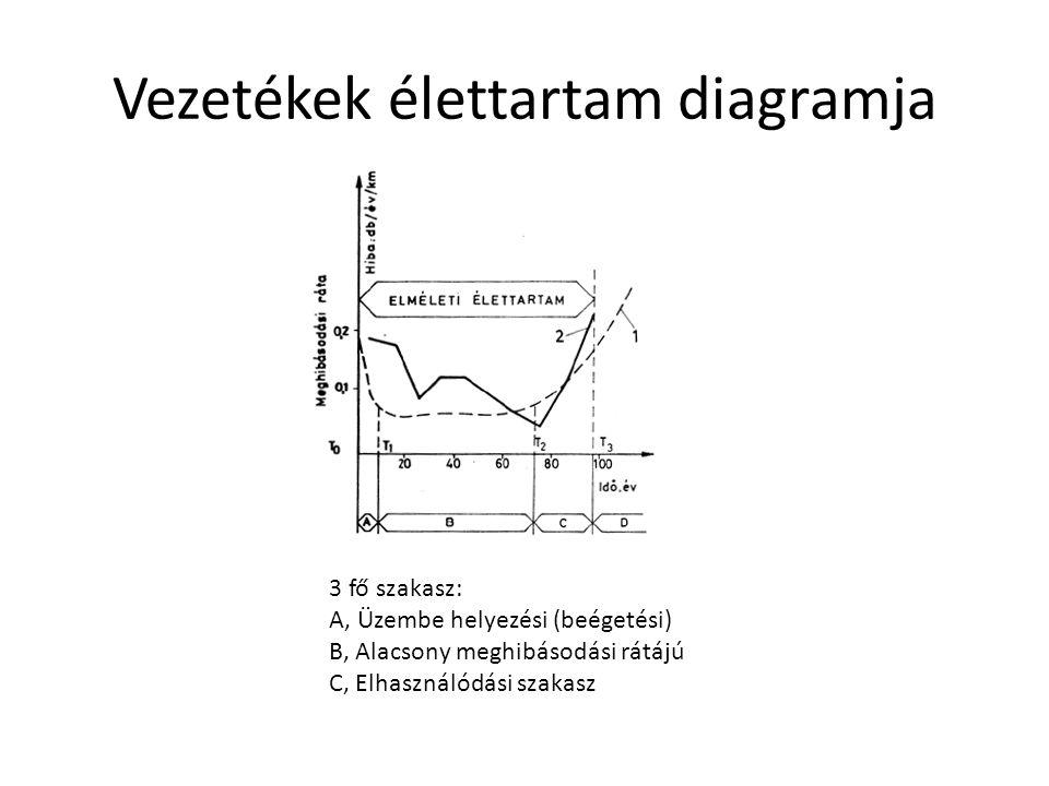 Vezetékek élettartam diagramja