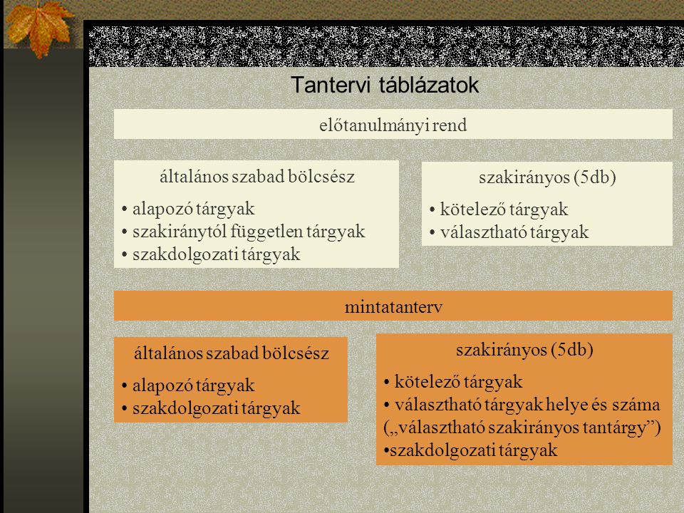 Tantervi táblázatok előtanulmányi rend általános szabad bölcsész