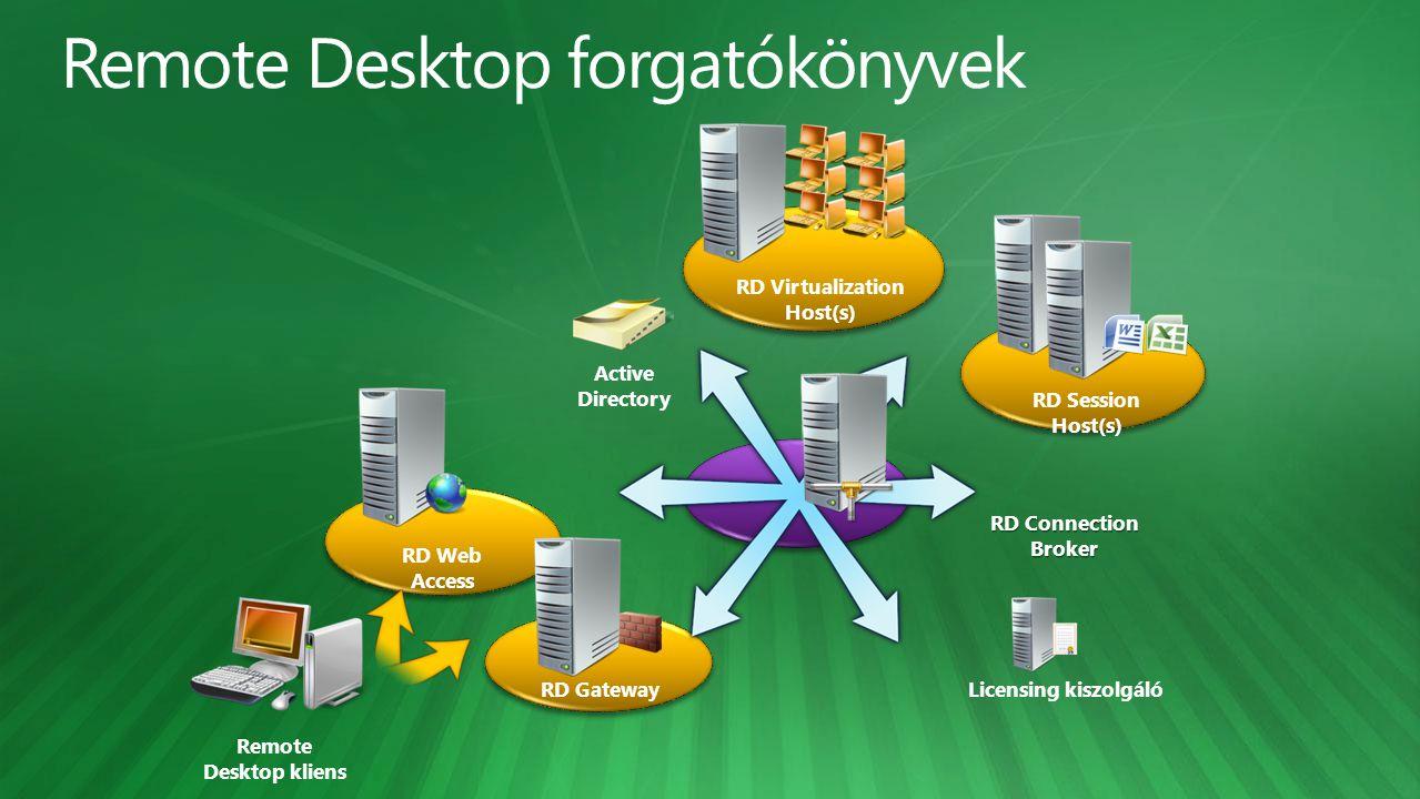 Remote Desktop forgatókönyvek