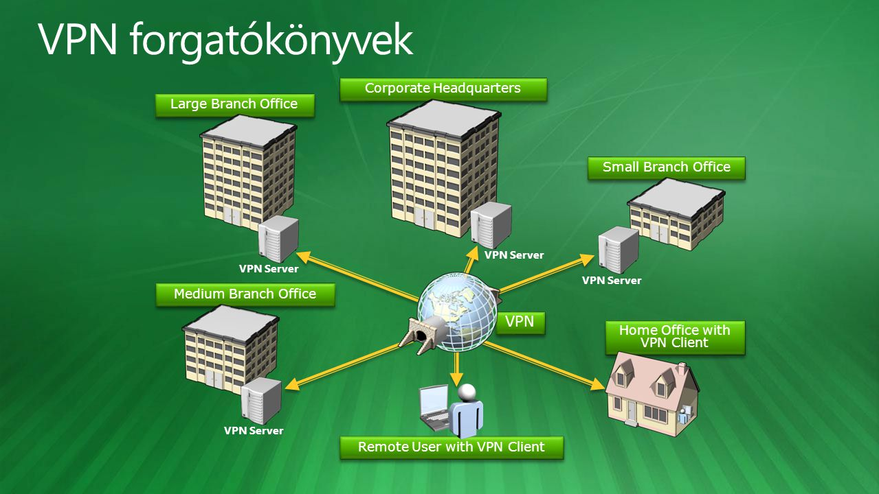VPN forgatókönyvek VPN Corporate Headquarters Large Branch Office