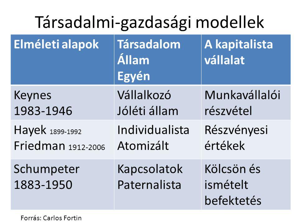 Társadalmi-gazdasági modellek