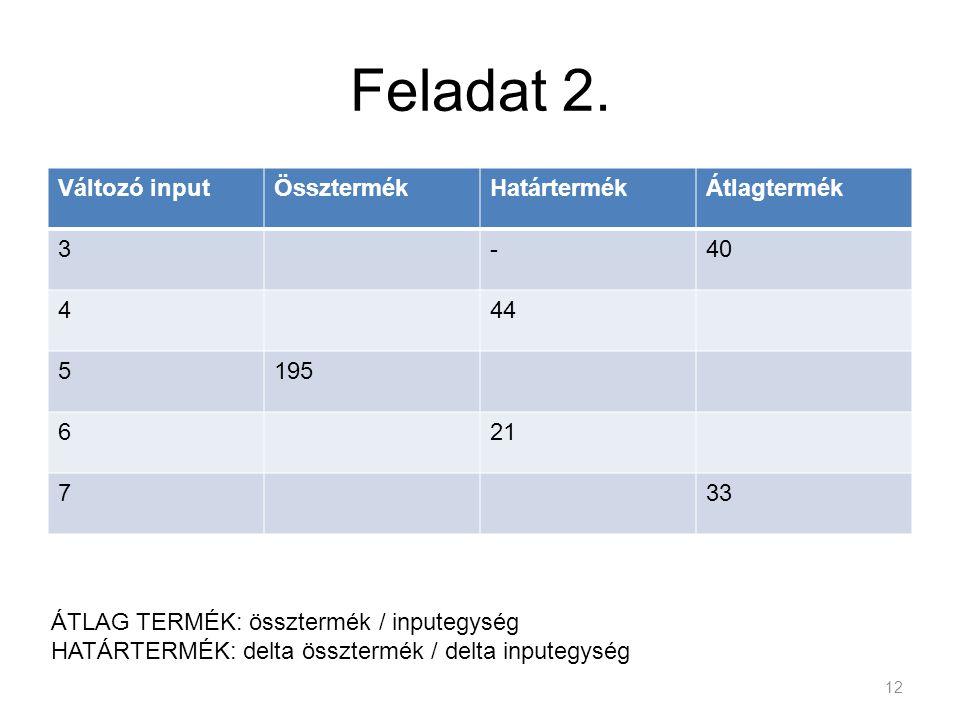 Feladat 2. Változó input Össztermék Határtermék Átlagtermék 3 - 40 4