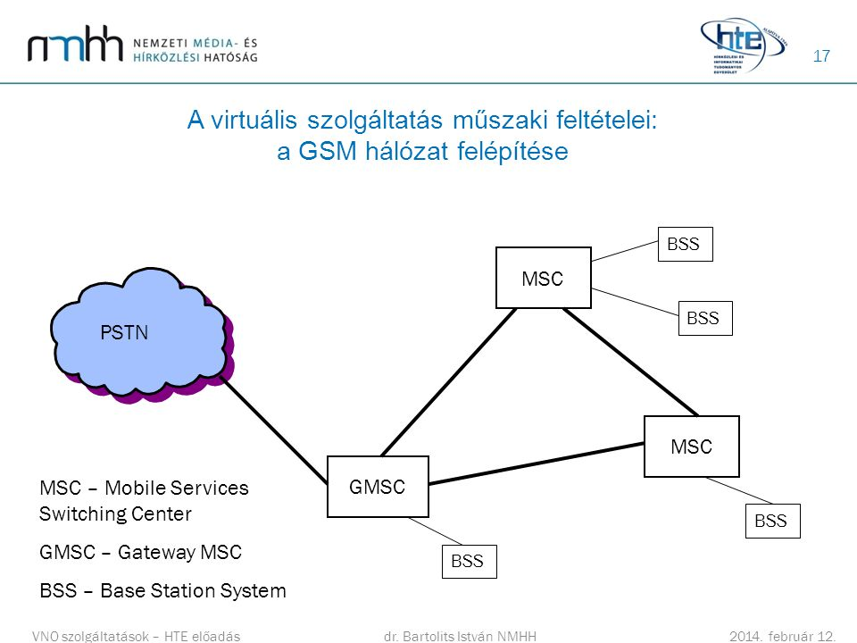 A virtuális szolgáltatás műszaki feltételei: a GSM hálózat felépítése