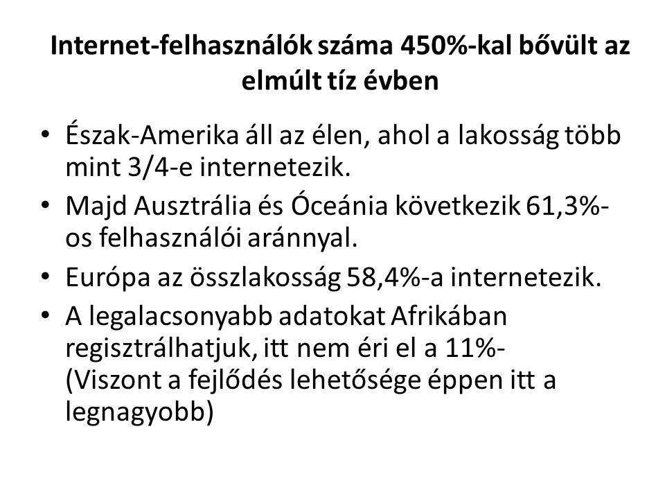 Internet-felhasználók száma 450%-kal bővült az elmúlt tíz évben
