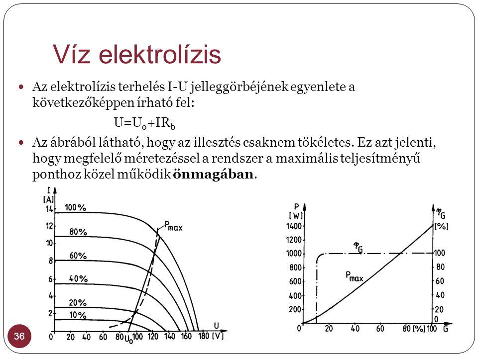 Víz elektrolízis Az elektrolízis terhelés I-U jelleggörbéjének egyenlete a következőképpen írható fel: