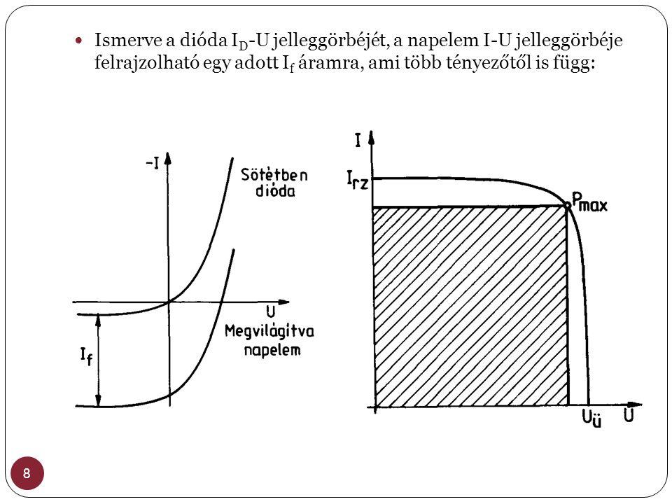 Ismerve a dióda ID-U jelleggörbéjét, a napelem I-U jelleggörbéje felrajzolható egy adott If áramra, ami több tényezőtől is függ: