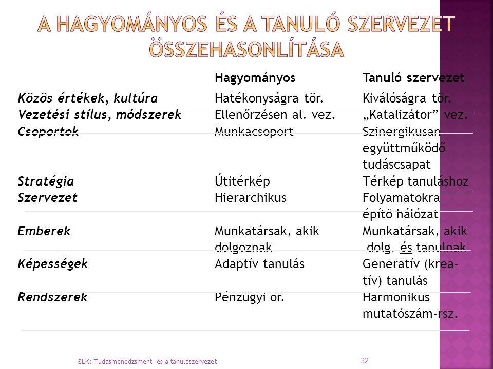 A hagyományos és a tanuló szervezet összehasonlítása