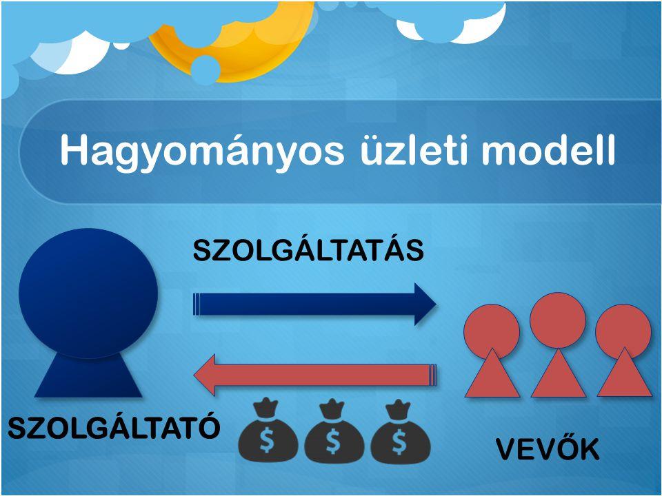 Hagyományos üzleti modell