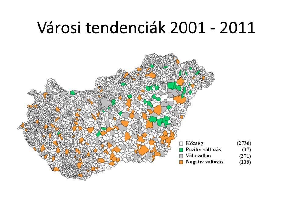 Városi tendenciák 2001 - 2011
