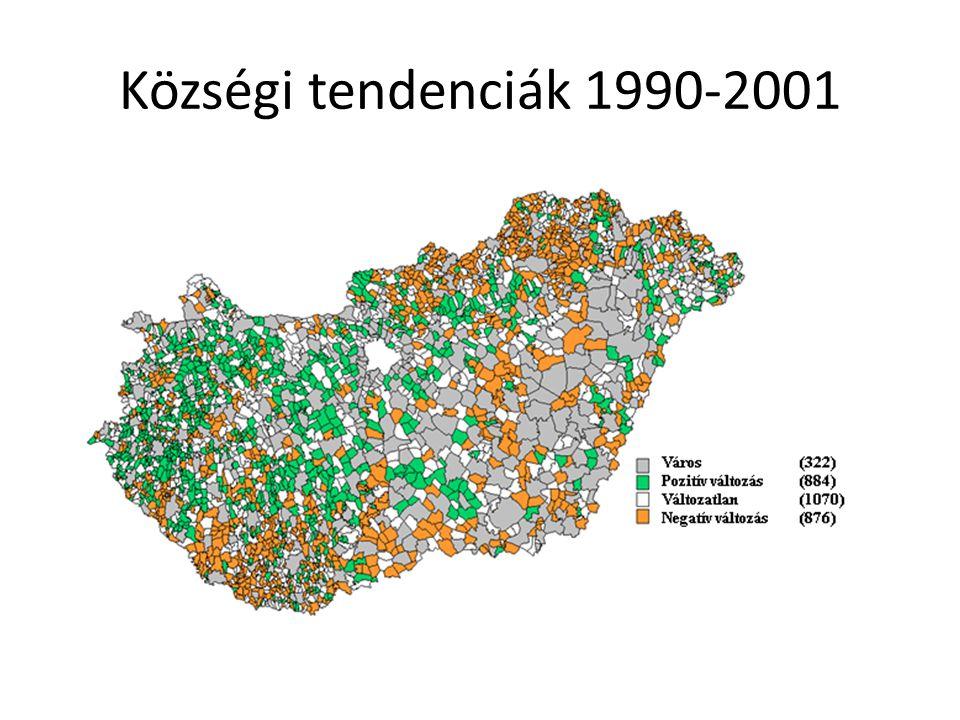 Községi tendenciák 1990-2001