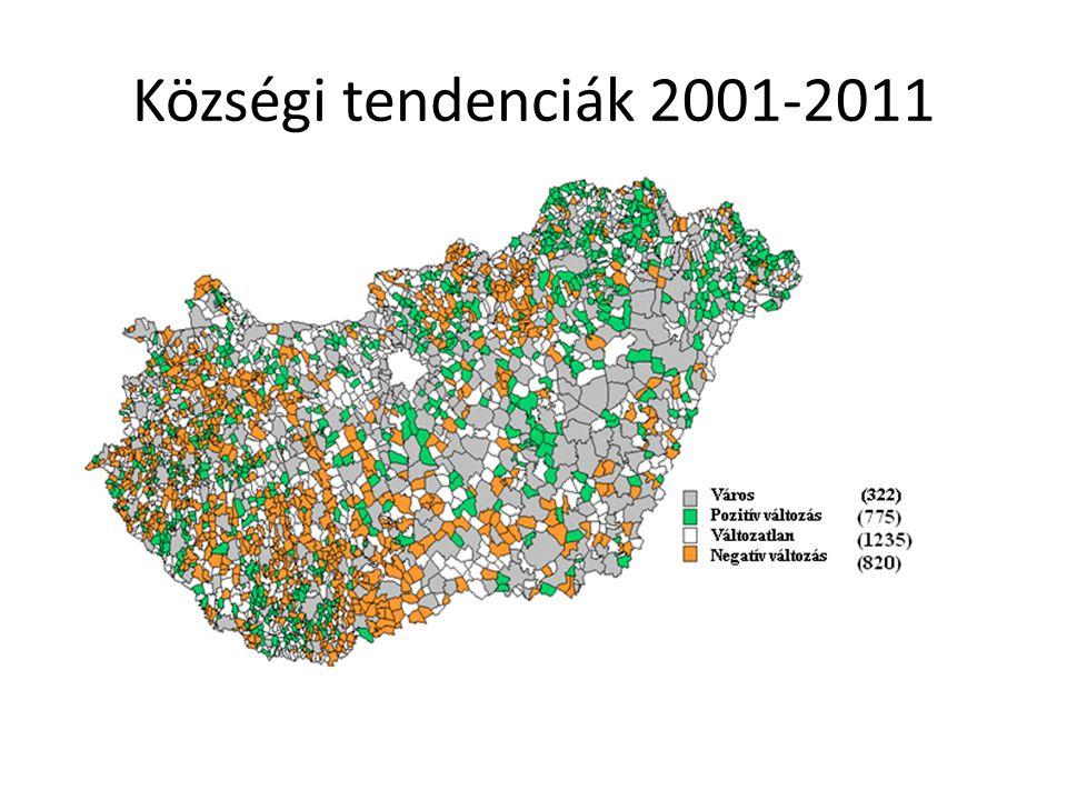 Községi tendenciák 2001-2011