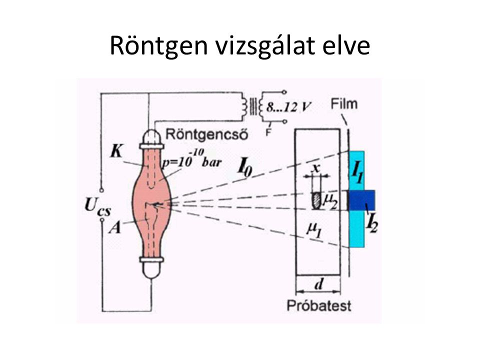 Röntgen vizsgálat elve